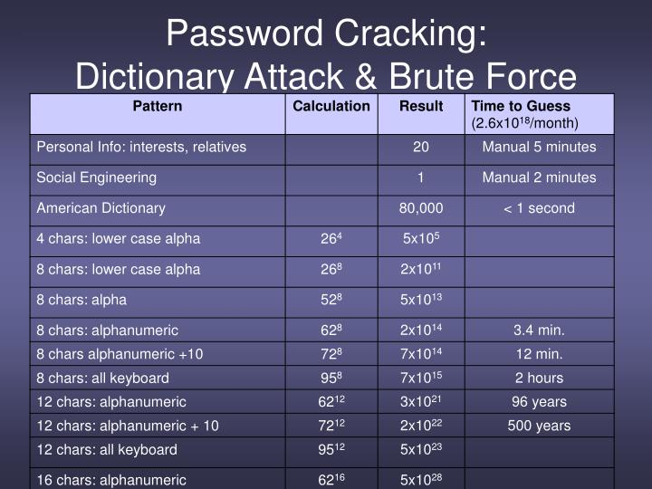 Password Cracking: