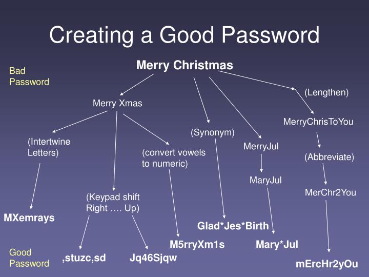 Creating a Good Password