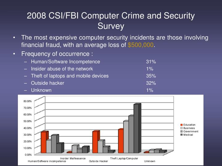 2008 CSI/FBI Computer Crime and Security Survey
