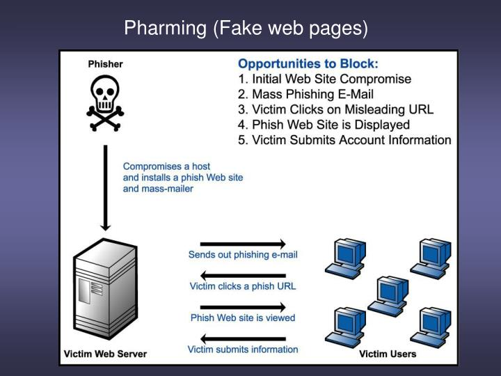 Pharming (Fake web pages)