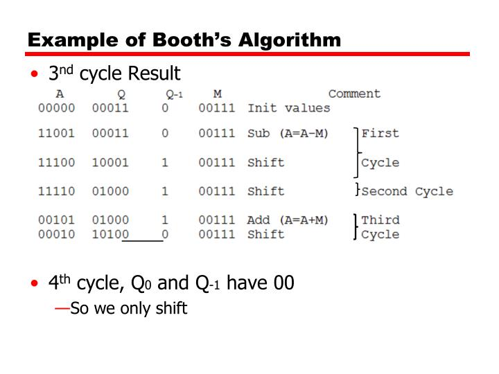 Example of Booth's Algorithm