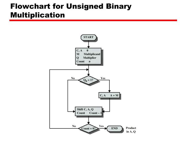Flowchart for Unsigned Binary Multiplication