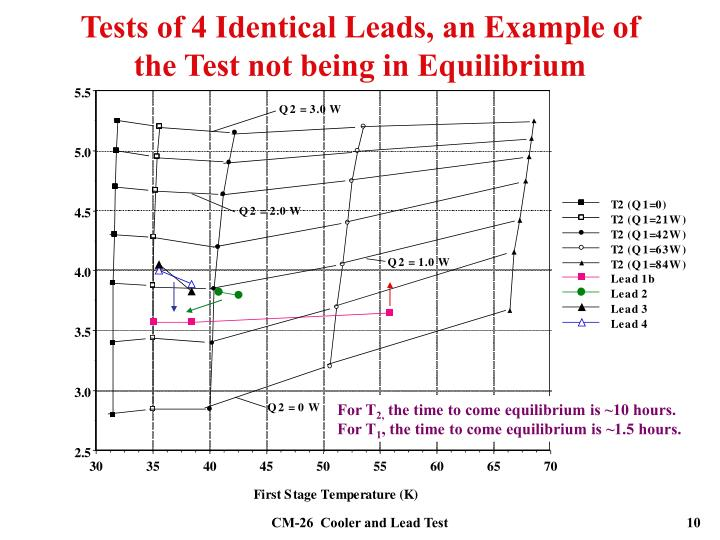 Tests of 4 Identical Leads, an Example of the Test not being in Equilibrium