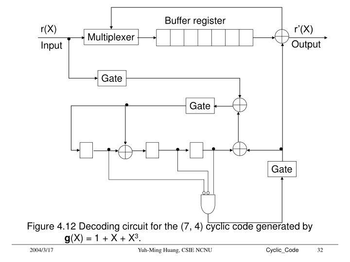 Buffer register