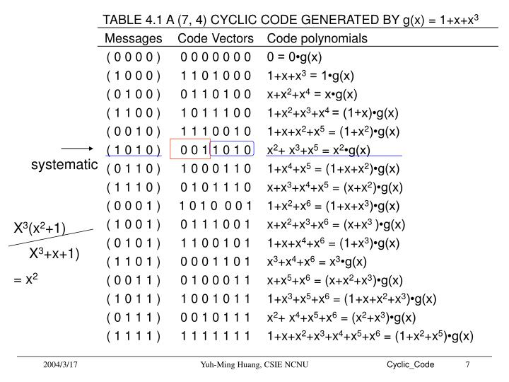 TABLE 4.1 A (7, 4) CYCLIC CODE GENERATED BY g(x) = 1+x+x