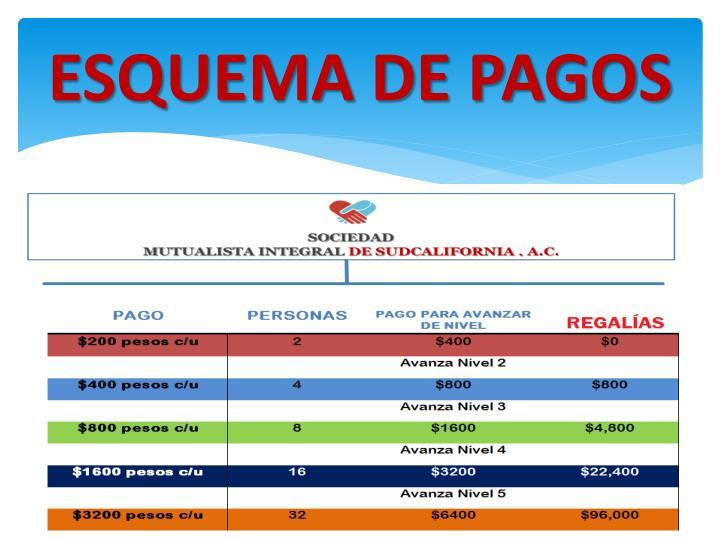 ESQUEMA DE PAGOS