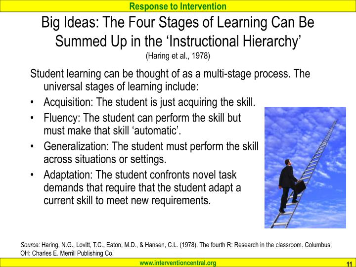 Big Ideas: The Four Stages of Learning Can Be Summed Up in the 'Instructional Hierarchy'