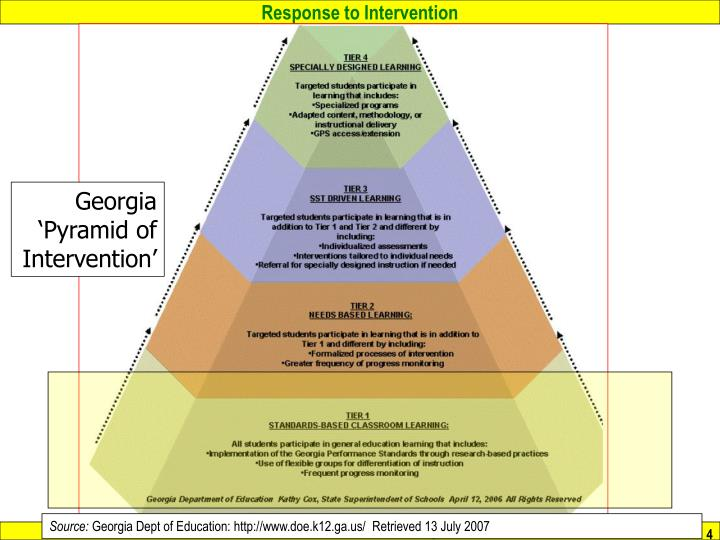 Georgia 'Pyramid of Intervention'