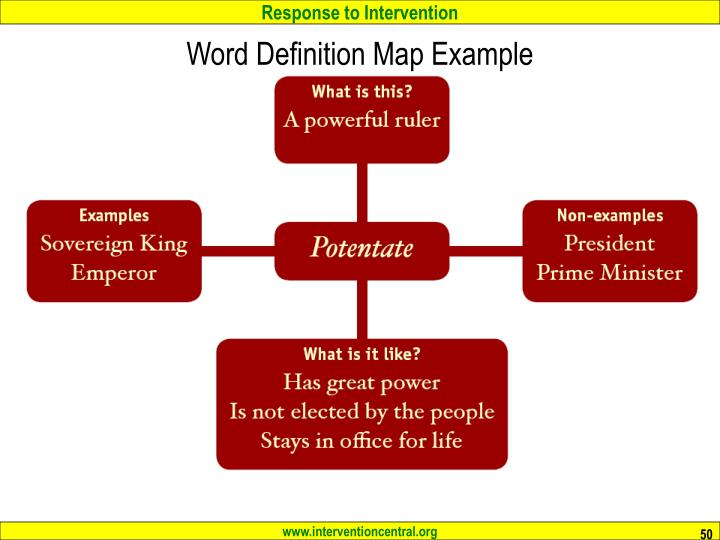 Word Definition Map Example