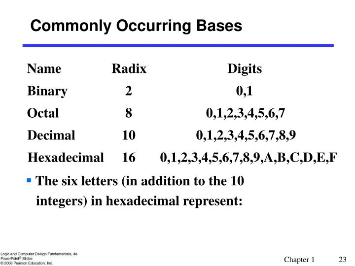 Commonly Occurring Bases