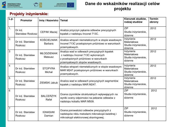 Dane do wskaźników realizacji celów projektu