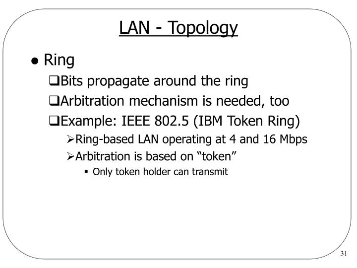LAN - Topology
