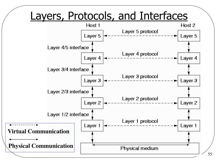 Layers, Protocols, and Interfaces
