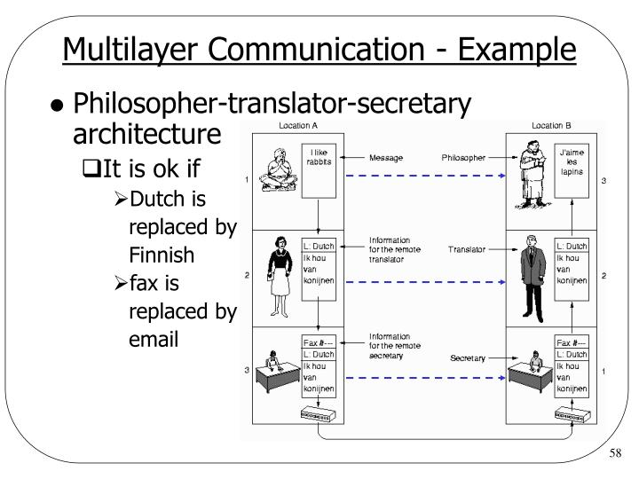 Multilayer Communication - Example