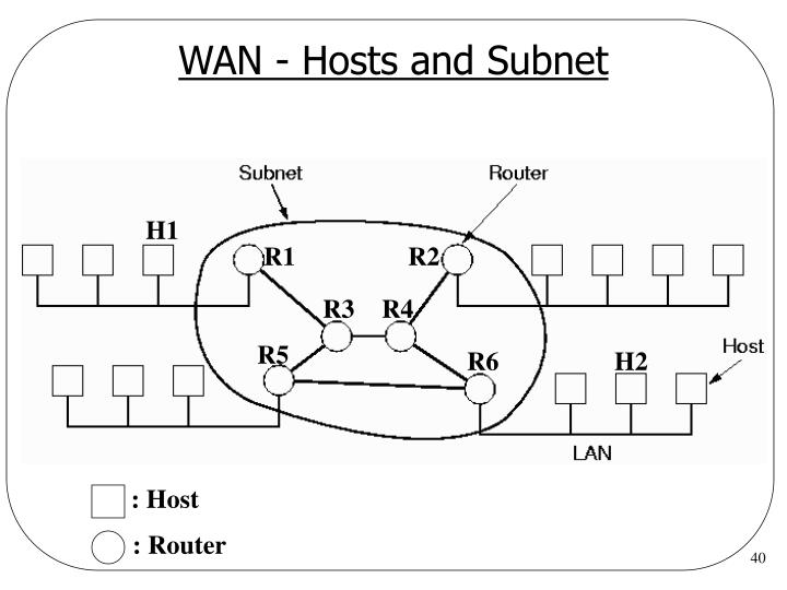 WAN - Hosts and Subnet