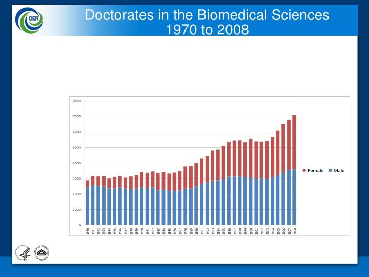 Doctorates in the Biomedical Sciences