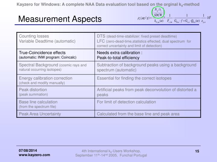 Measurement Aspects