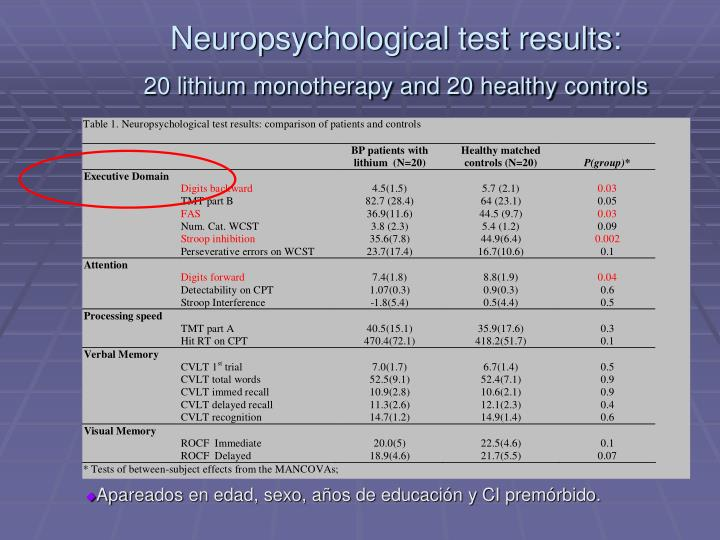 Neuropsychological test results: