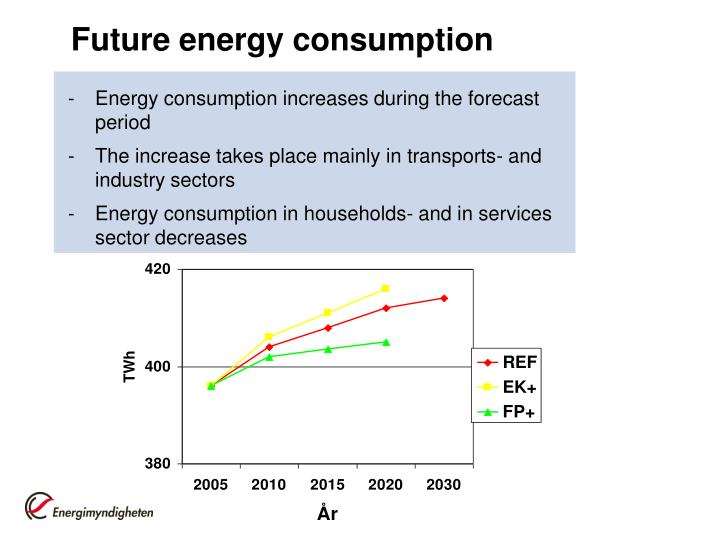 Future energy consumption