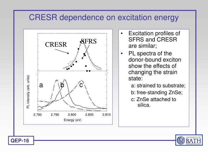 CRESR dependence on excitation energy