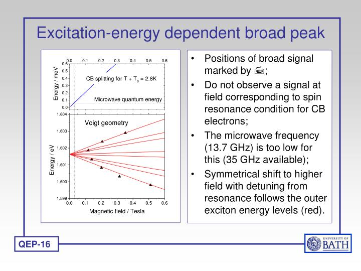 Excitation-energy dependent broad peak