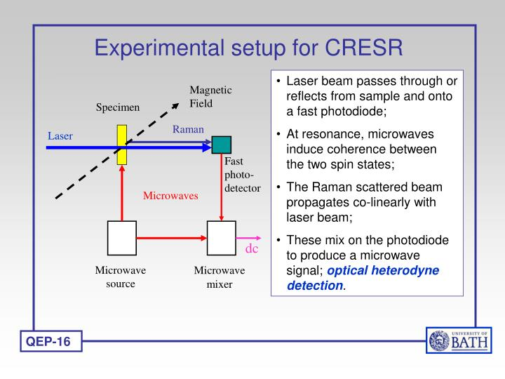 Experimental setup for CRESR