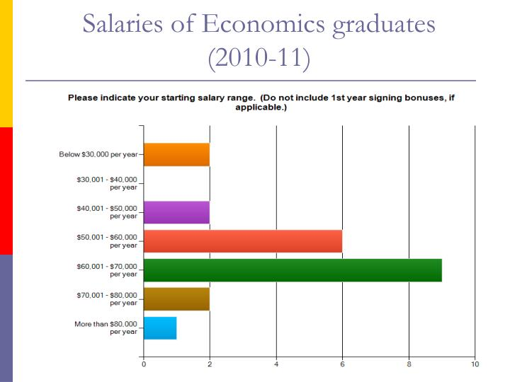 Salaries of Economics graduates