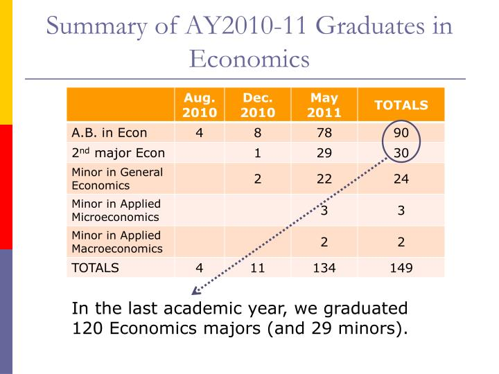 Summary of ay2010 11 graduates in economics