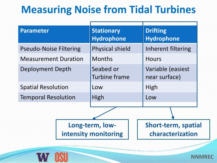 Measuring Noise from Tidal Turbines