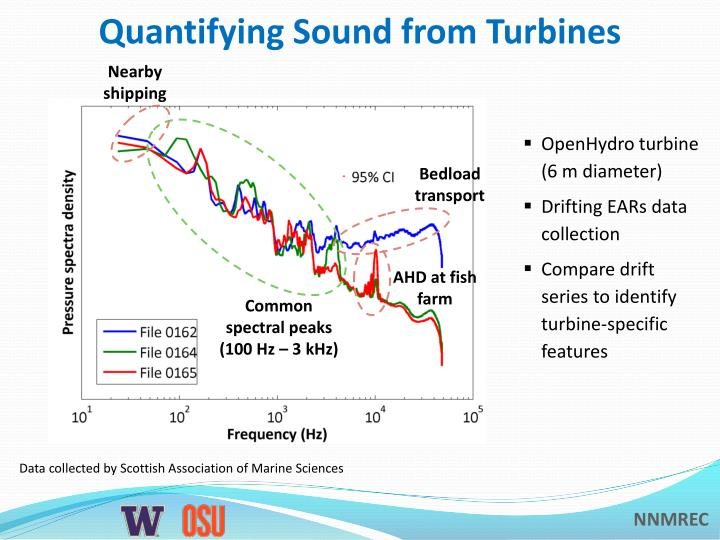 Quantifying Sound from Turbines