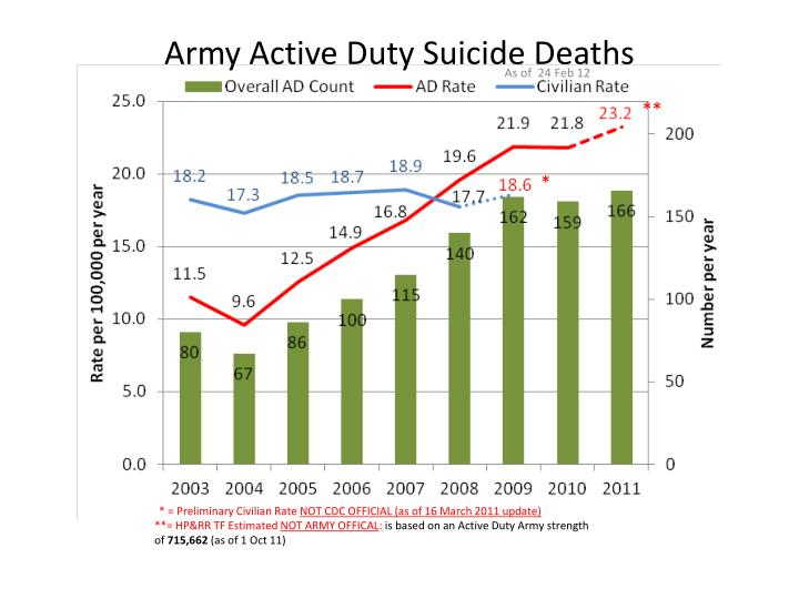 Army Active Duty Suicide Deaths