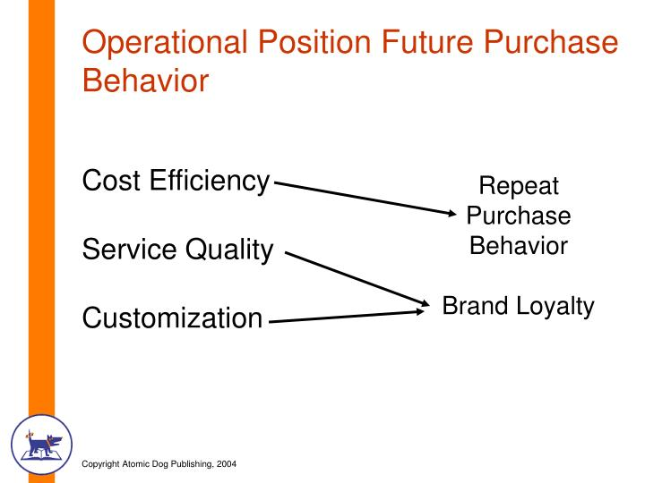 Operational Position Future Purchase Behavior