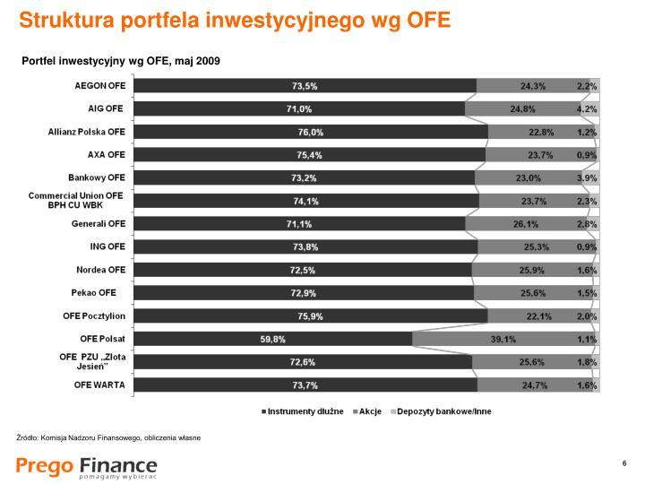 Struktura portfela inwestycyjnego wg OFE