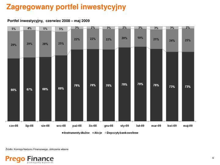Zagregowany portfel inwestycyjny