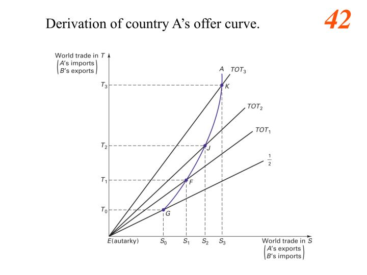 Derivation of country A's offer curve.