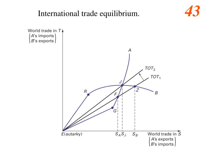 International trade equilibrium.