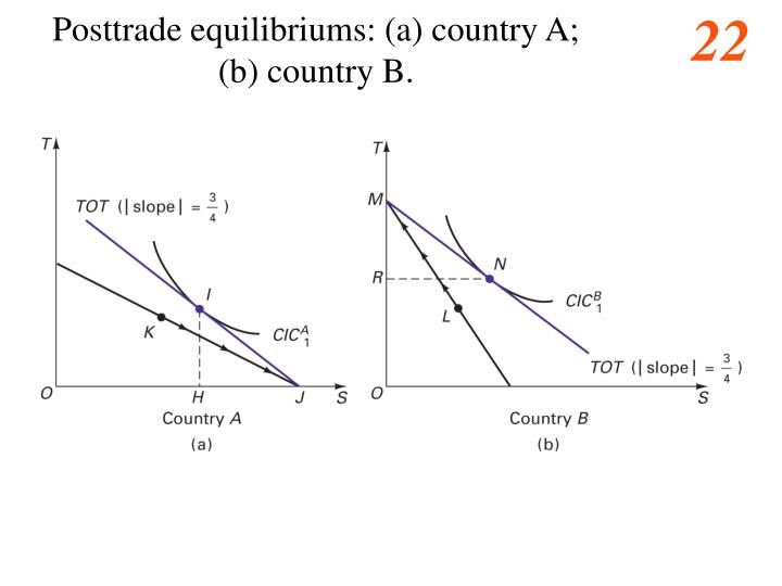Posttrade equilibriums: (a) country A;