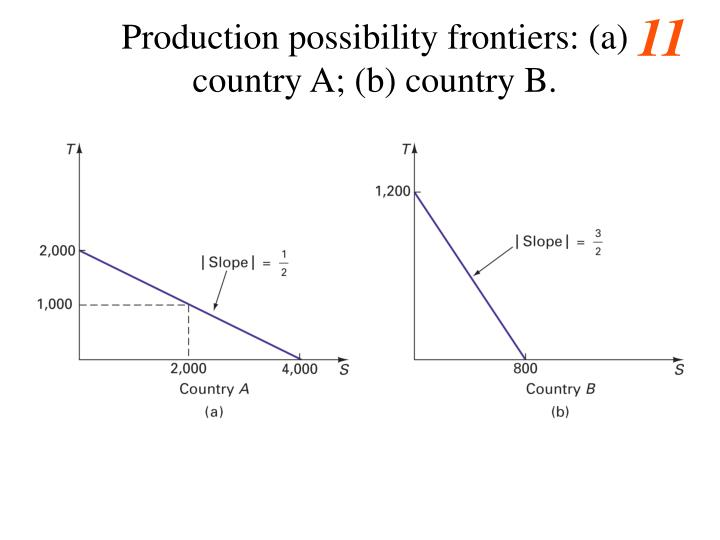 Production possibility frontiers: (a) country A; (b) country B.