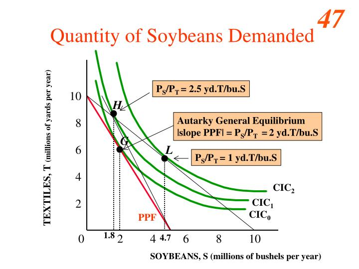 Quantity of Soybeans Demanded