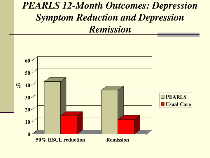 PEARLS 12-Month Outcomes: Depression Symptom Reduction and Depression Remission