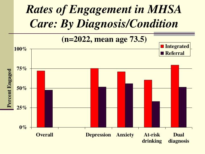 Rates of Engagement in MHSA Care: By Diagnosis/Condition