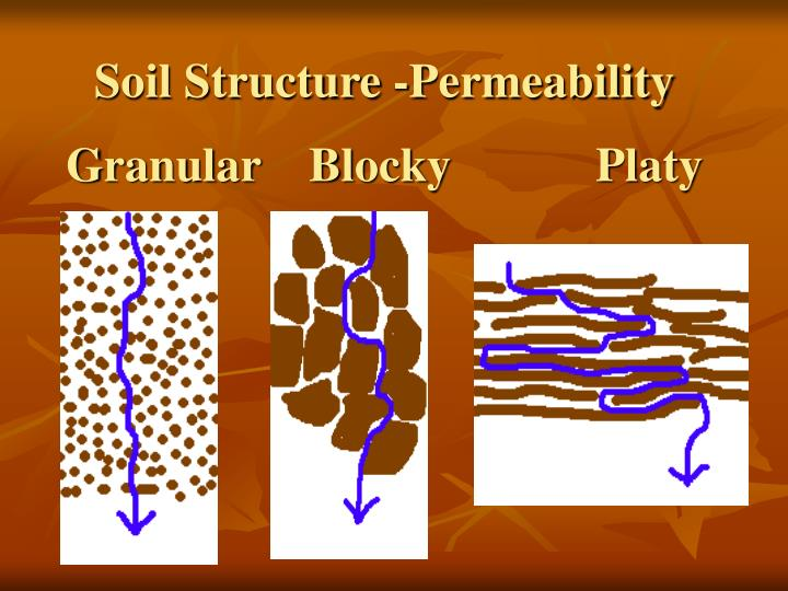Soil Structure -Permeability
