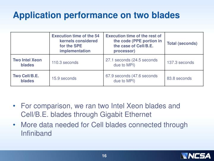 Application performance on two blades