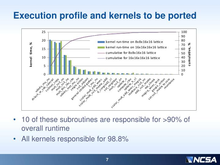 Execution profile and kernels to be ported