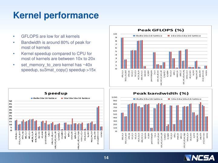 Kernel performance