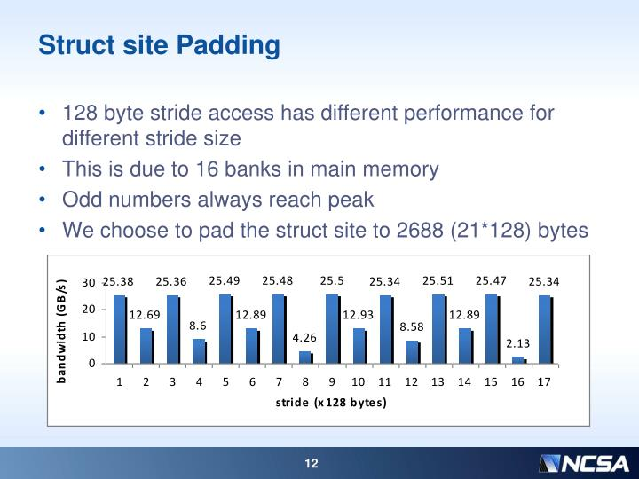 Struct site Padding