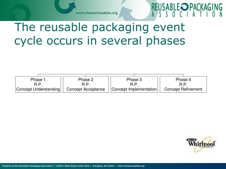 The reusable packaging event cycle occurs in several phases