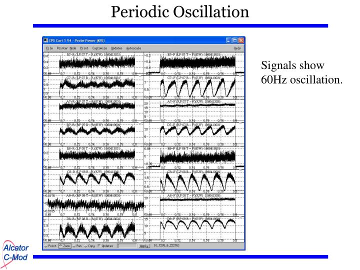 Periodic Oscillation