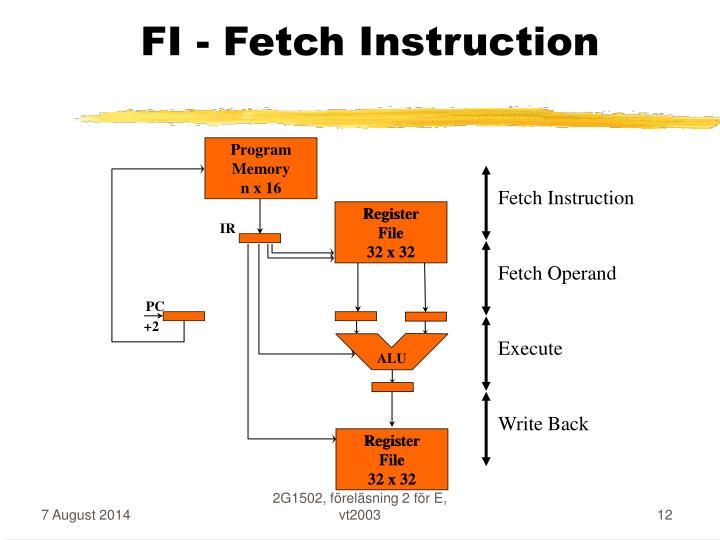 Fetch Operand