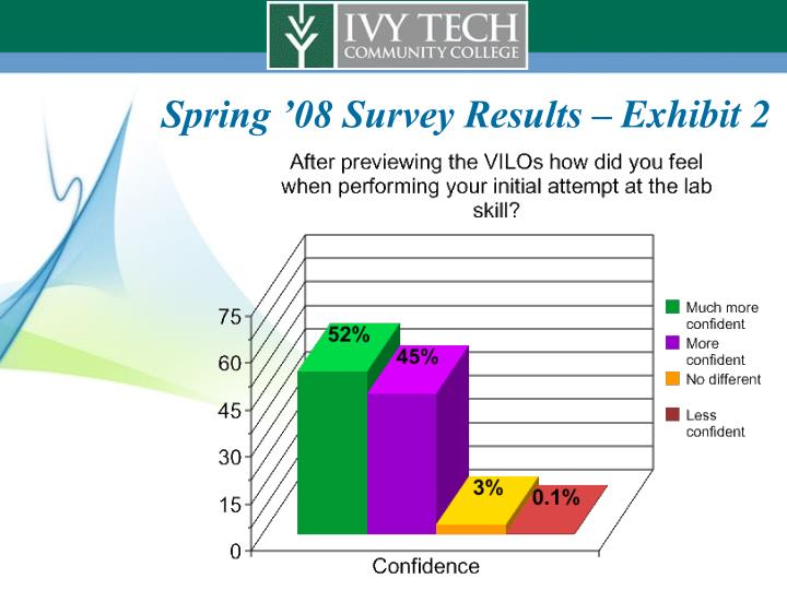 Spring '08 Survey Results – Exhibit 2